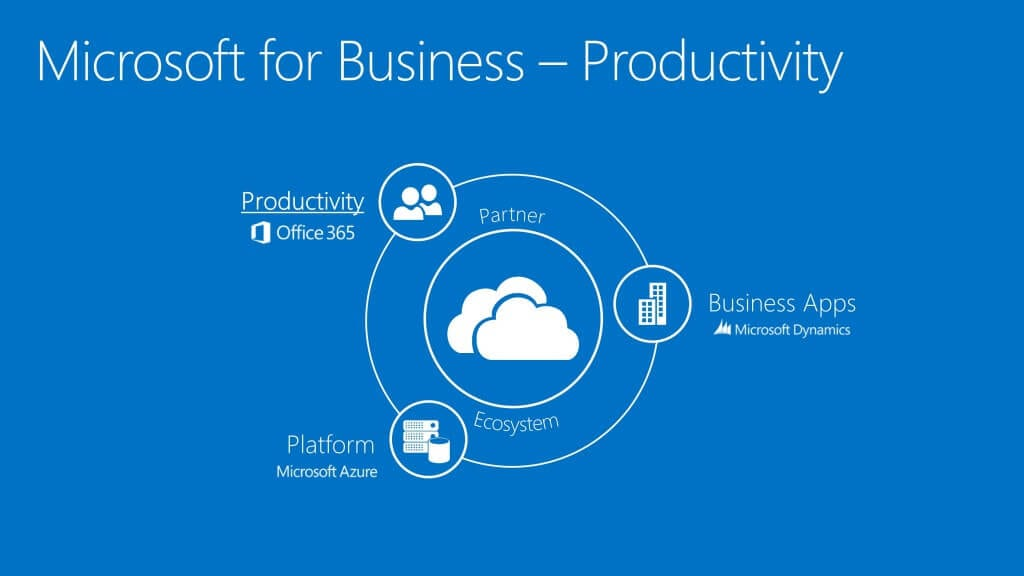 Dynamics NAV 2016 Productivity