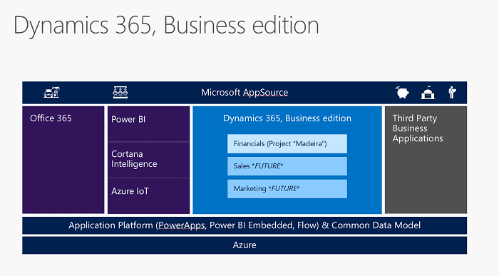 Dynamics 365 Business Edition update: Microsoft's ERP roadmap for the next 12 months