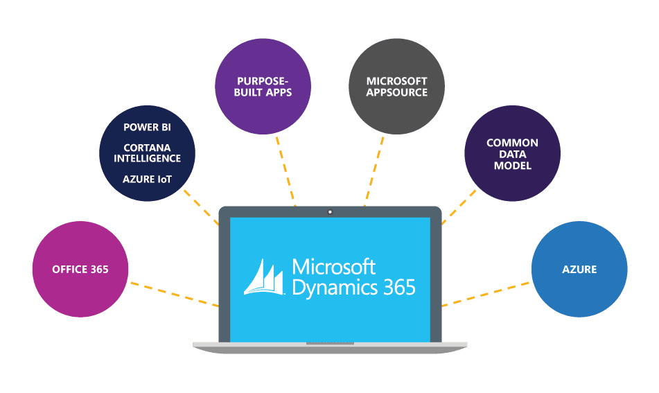 Listen to the Microsoft AXcast – what's new in Dynamics AX & Dynamics 365?