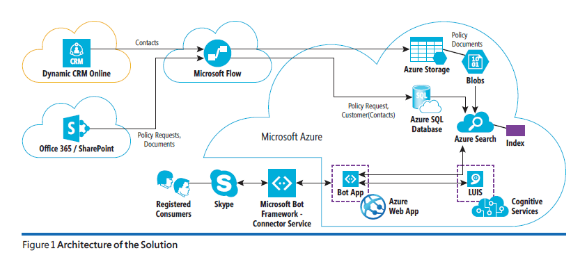 Dynamics 365, Bots, Cognitive Services and so much more